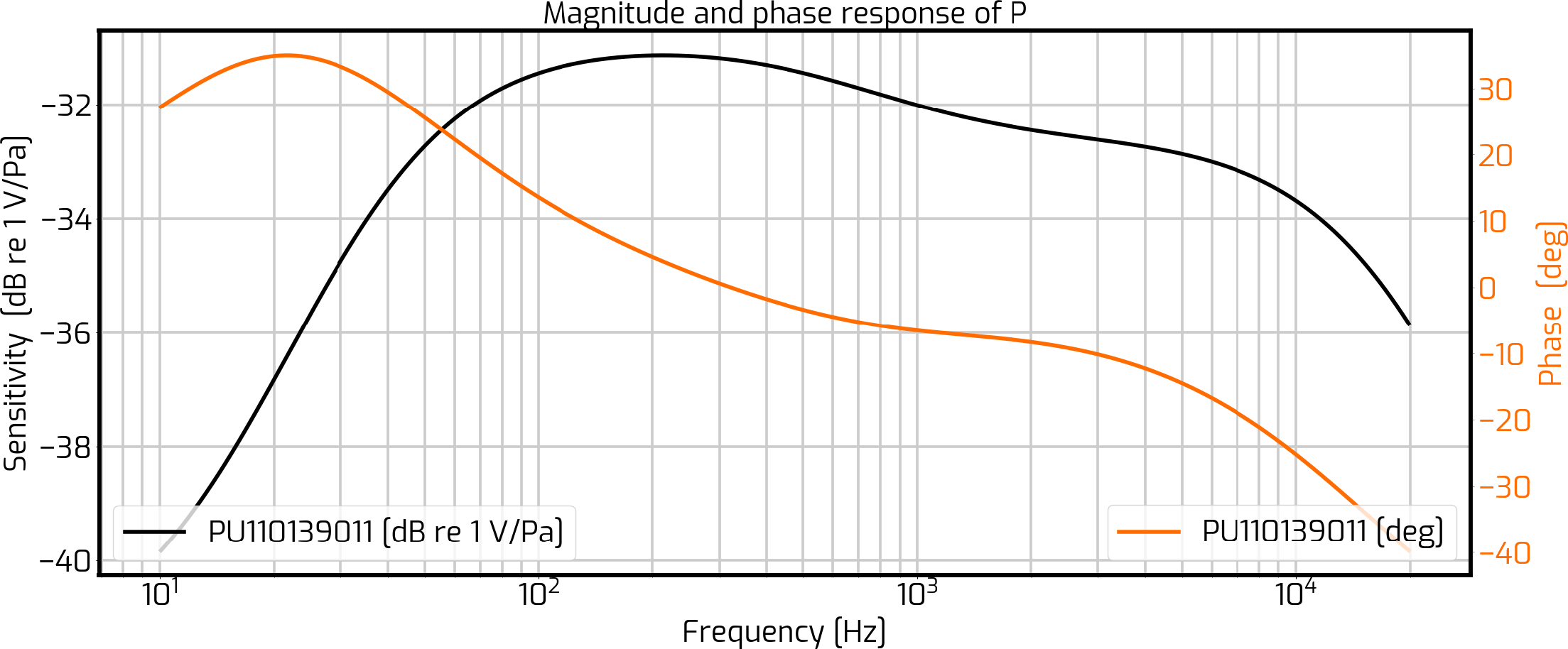 frequency-response-sound-pressure